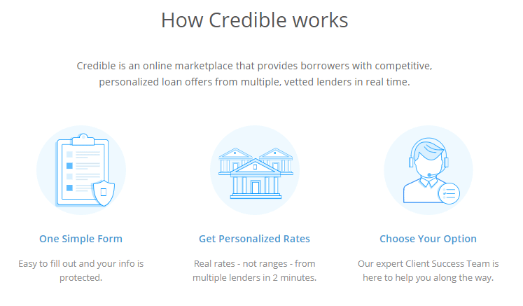 credible-personal-loans-review-how-credible-works-credible