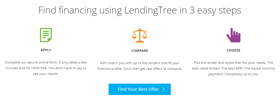 lendingtree auto loan review financing 3 steps apply compare choose