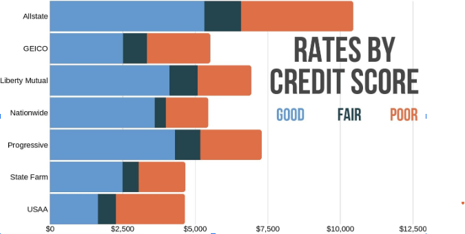 car rates by credit score