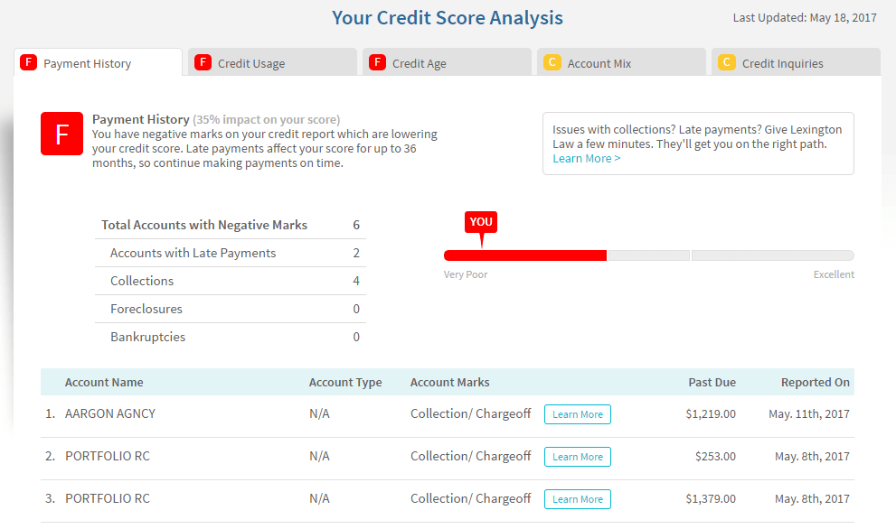 collections on a credit report