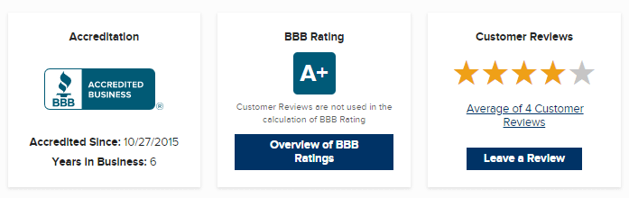 credible bbb review
