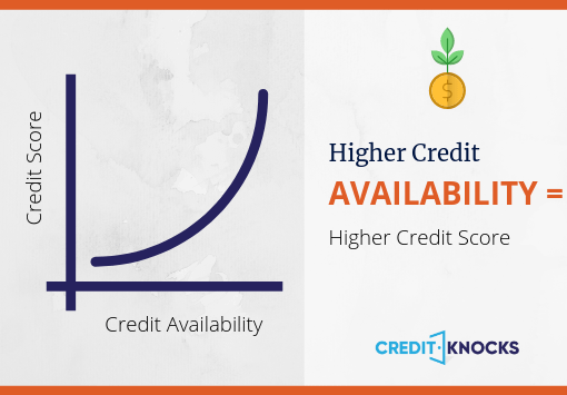 More Available Credit Increases Credit Score