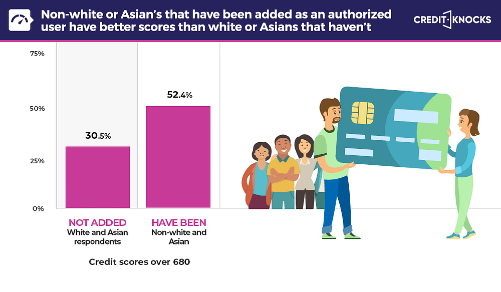 Authorized user effect compared to race statistics (USA)