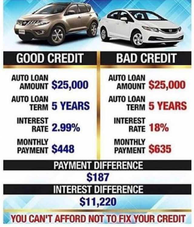 good credit vs bad credit