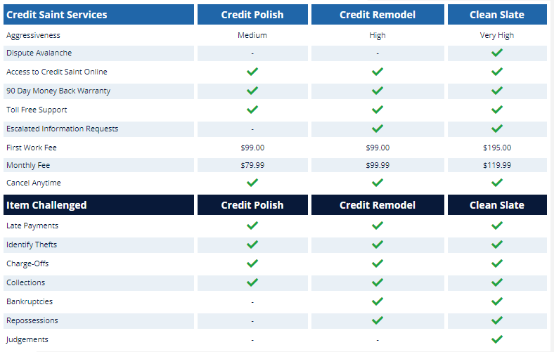 How much does Credit Saints cost credit polish credit remodel clean slate credit repair restoration