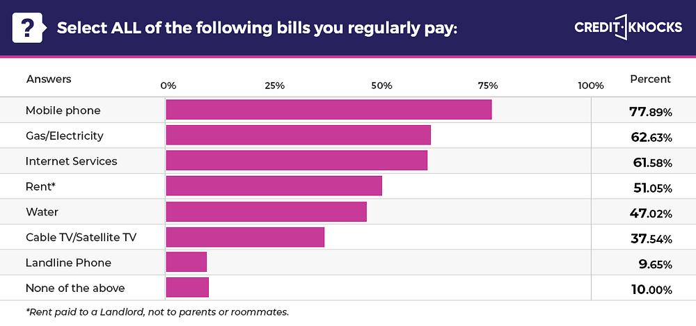 Paying bills for credit